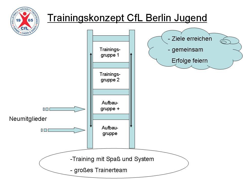 Trainingskonzept CfL Berlin Jugend Grafik